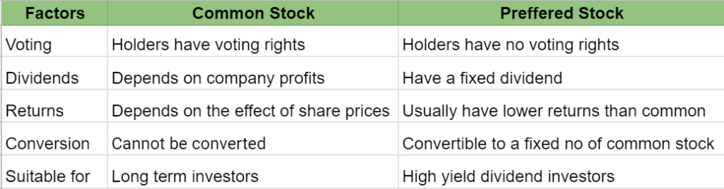 Comparison between common stocks and preffered stocks